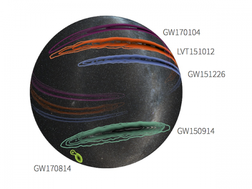 This three-dimensional projection of the Milky Way galaxy onto a transparent globe shows the probable locations of the three confirmed black-hole merger events observed by the two LIGO detectors—GW150914 (dark green), GW151226 (blue), GW170104 (magenta)—and a fourth confirmed detection (GW170814, light green, lower-left) that was observed by Virgo and the LIGO detectors. Also shown (in orange) is the lower significance event, LVT151012. The outer contour for each represents the 90 percent confidence region; the innermost contour signifies the 10 percent confidence region. The addition of Virgo shows a dramatic increase in the sky localization. [Image credit: LIGO/Virgo/Caltech/MIT/Leo Singer (Milky Way image: Axel Mellinger)]